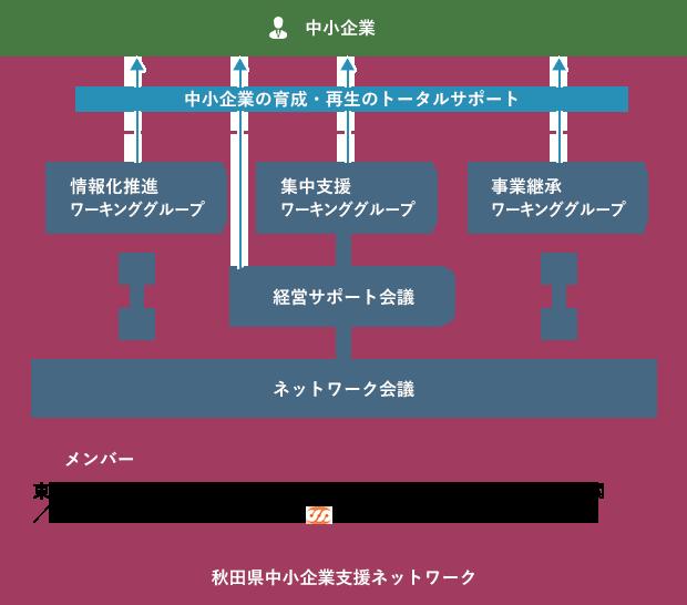 秋田県中小企業ネットワーク図